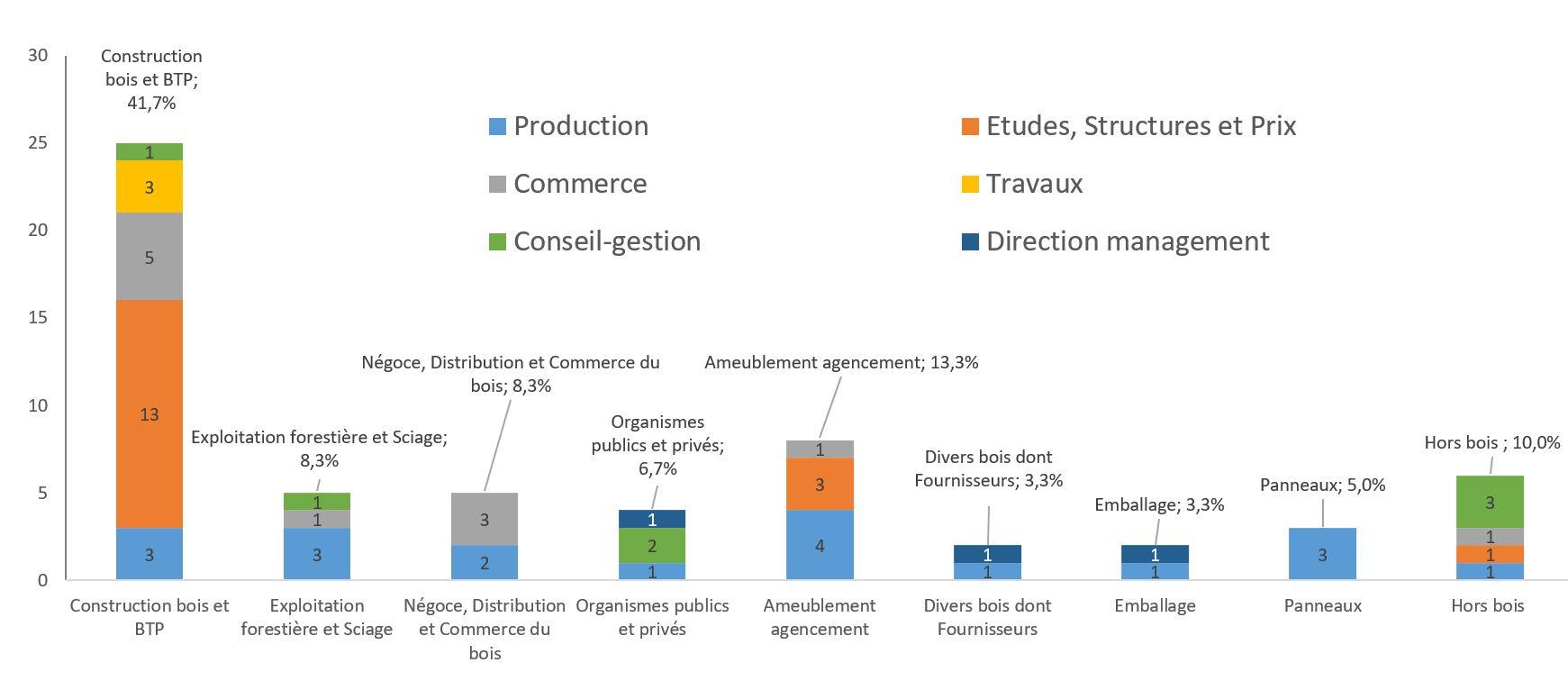Fonction et secteurs occupés par les ingenieurs diplomes 2018